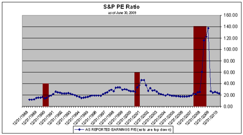 S&P 500 PE ratio as of June 2009