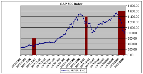 S&P 500 Index history and Forecast
