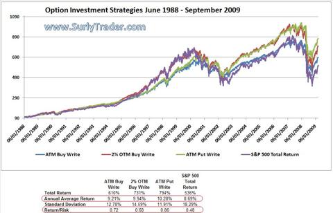 S&p 500 options strategy