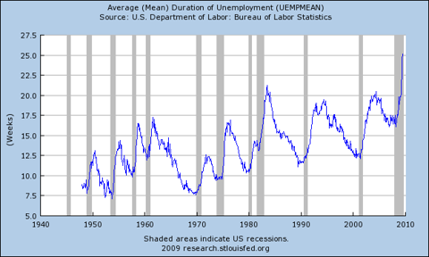 Duration of Unemployment