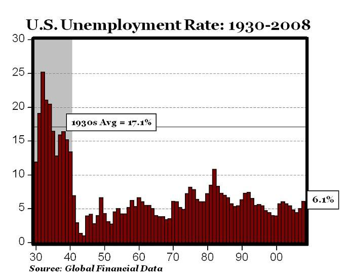 The Great Depression, Unemployment and Recovery | Seeking ...