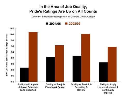 Jan 2010 PDE Chart #1