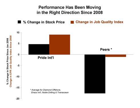 Jan 2010 PDE Chart #2