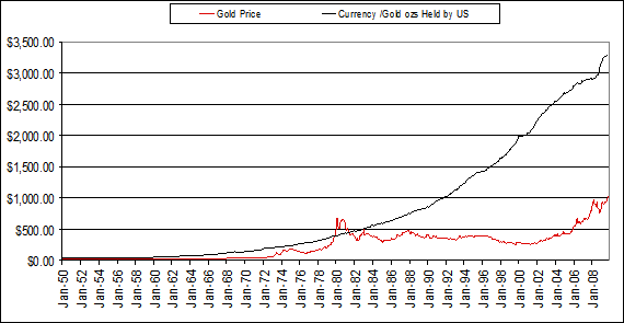 In 1950 The Gold Price Was 34 72 And Standard 38 77 1971 Allowed To Float Against Us Dollar It Naturally