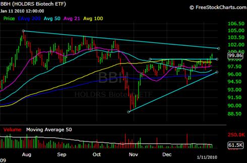 BBH ETF Ascending Triangle