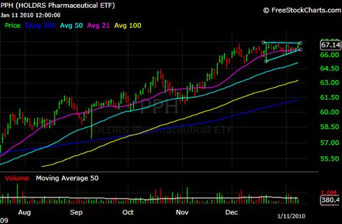 PPH ETF Ascending Triangle
