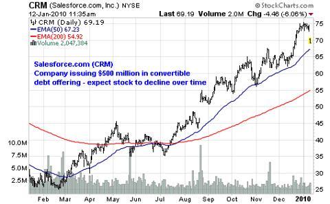 Salesforce.com (<a href='https://seekingalpha.com/symbol/CRM' title='Salesforce.com, Inc.'>CRM</a>)