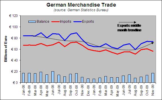 Trading Deutschland