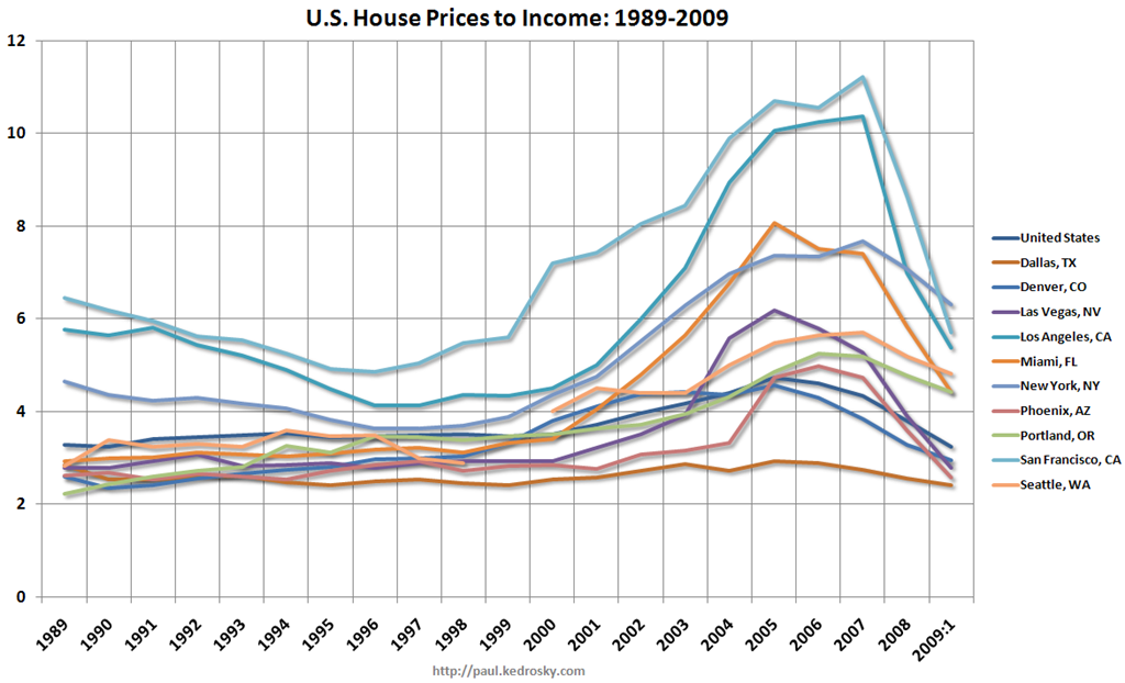 Us House Prices To Income 1989 2009 Seeking Alpha
