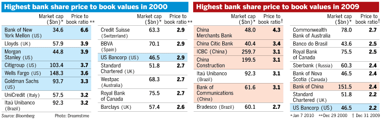top-Banks-2010