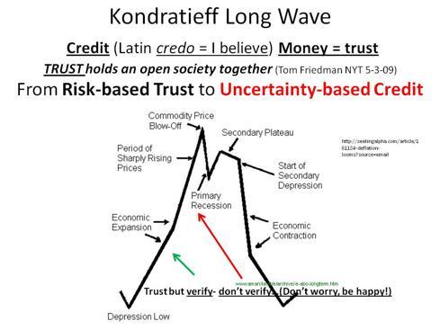 Kondratieff Long Wave