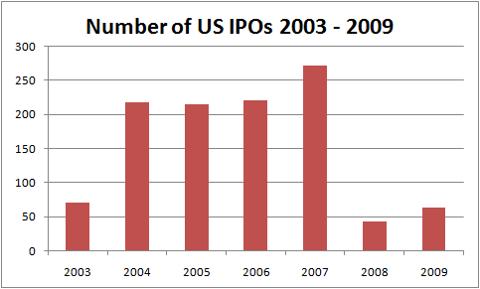 2009 US IPOs