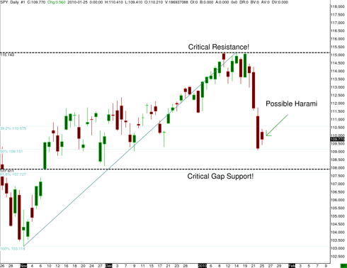 S&P ETF SPY possible harami candlestick pattern