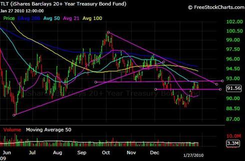 TLT ETF Chart - Daily