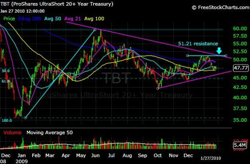 TBT ETF Chart - Daily
