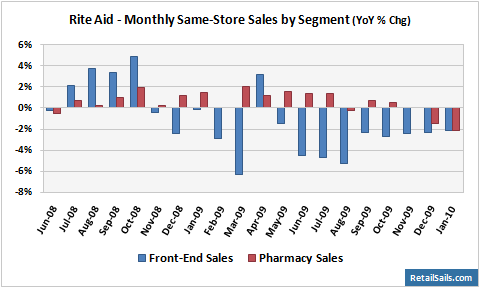 Rite Aid Monthly Sales by Segment