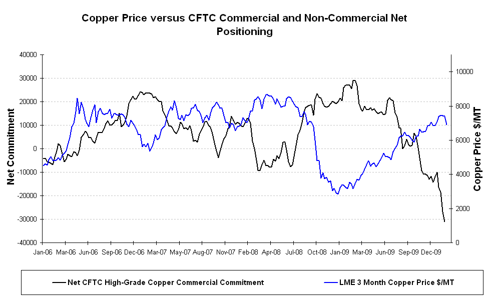 CFTC High-Grade Copper Commercial Trader Net Commitment