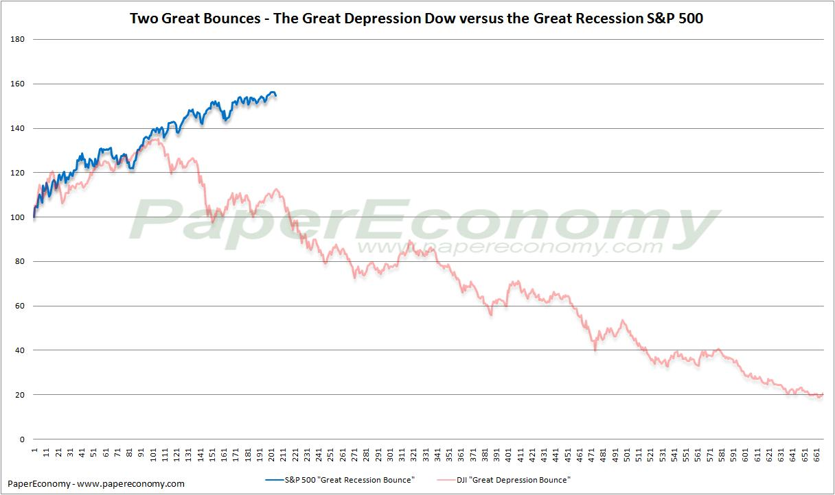great depression vs the great recession essay The essay should begin with an introductory paragraph outlining the problems, defining terms, and the issue to be discussed define terms, such as great depression versus great recession, unemployment, economic growth.