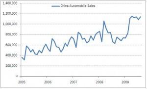 China Autos