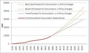 China forecast