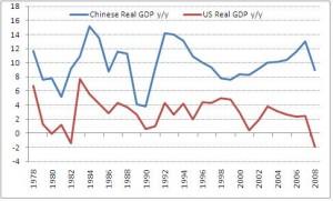 Chinese GDP