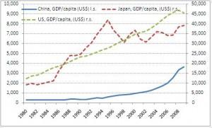 China US per capita gdp