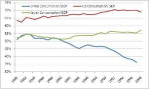 China US Cons/GDP