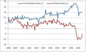China US Retail Sales
