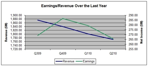 Quarterly Earnings/Revenue