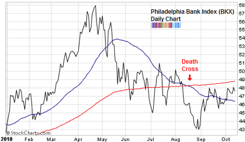 banking index death cross Oct 2010