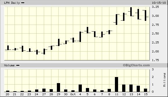 Longwei Petroleum (LPH) chart