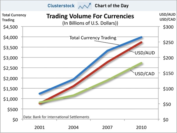 Escalating Currency Trading