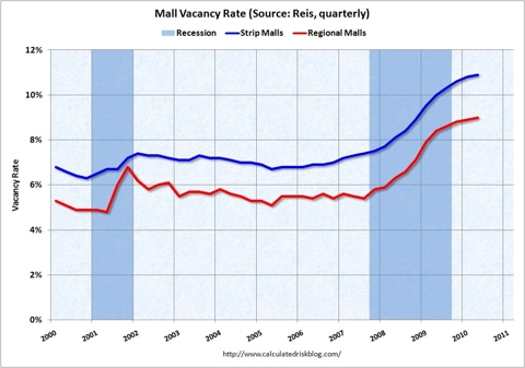 Mall Vacancy Rate Q2 2010