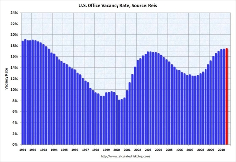 Office Vacancy Rate Q3 2010