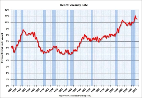 Rental Vacancy Rate Q2 2010
