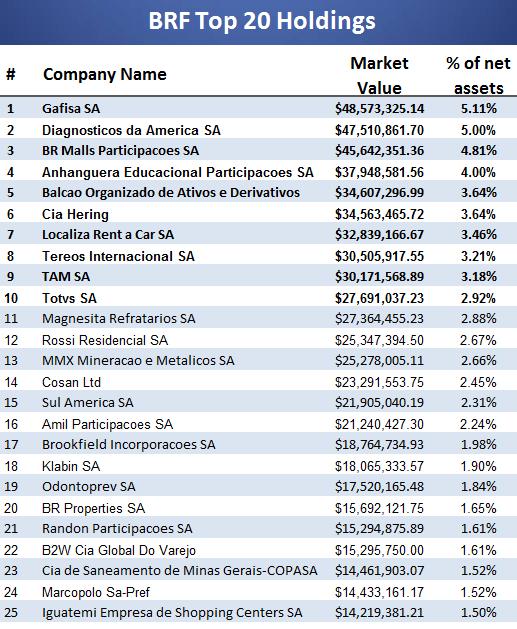 BRF top holdings