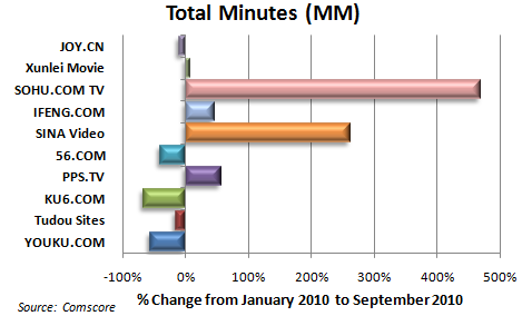 Total Minutes 20101111
