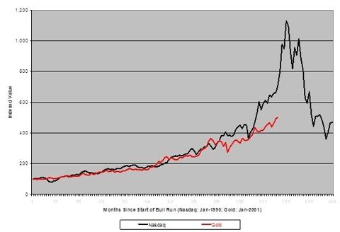 The Bubble Question: Nasdaq Vs. Gold