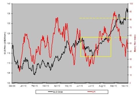 Money Flow Index: SPDR Gold Shares Trust (<a href='https://seekingalpha.com/symbol/GLD' title='SPDR Gold Trust ETF'>GLD</a>)