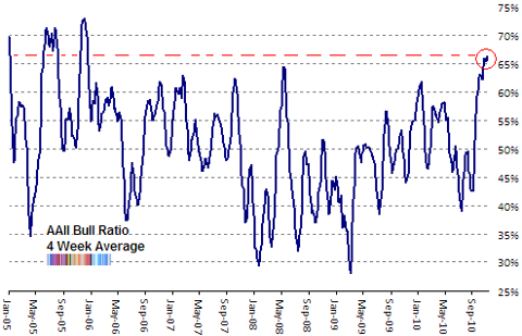 AAII bull ratio 4wk MA Nov 2010