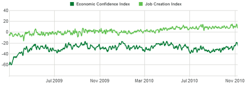 gallup economic confidence index Nov 2010