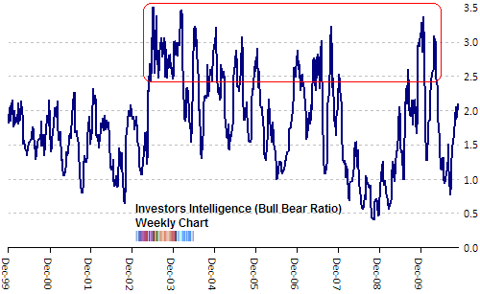 investors intelligence bull bear ratio Nov 2010