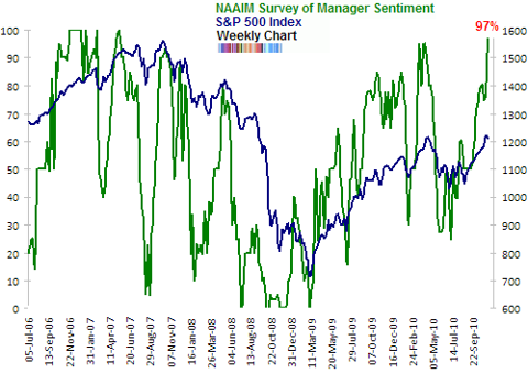 NAAIM survey of manager sentiment Nov 2010 extreme