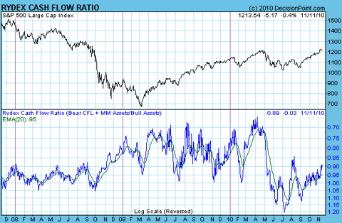 rydex cash flow ratio Nov 2010