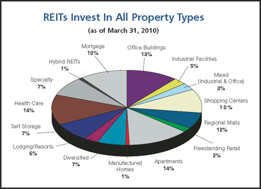 High yield real estate investment trusts edwards investments