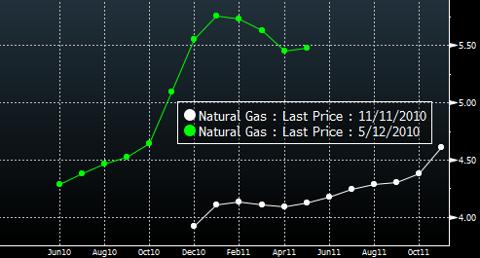 Nat Gas Contango Curve