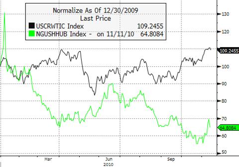 Oil vs. Natural Gas performance: 12/30/2009 = YTD 2010
