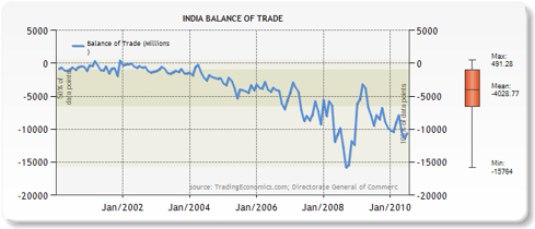 India Trade Balance 2000-2010