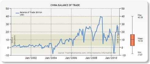 China Trade Balance - 2000-2010