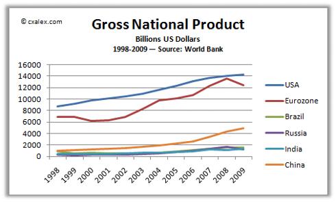 BRIC, US, Eurozone GDP - 1998-2009